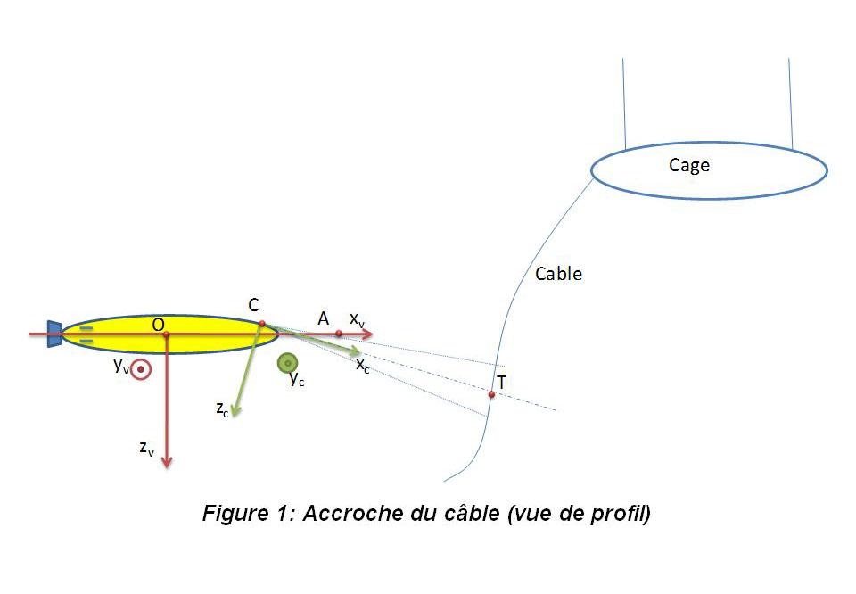 cable sonar detection